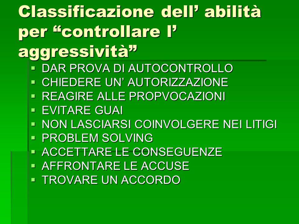 Classificazione dell' abilità per controllare l' aggressività