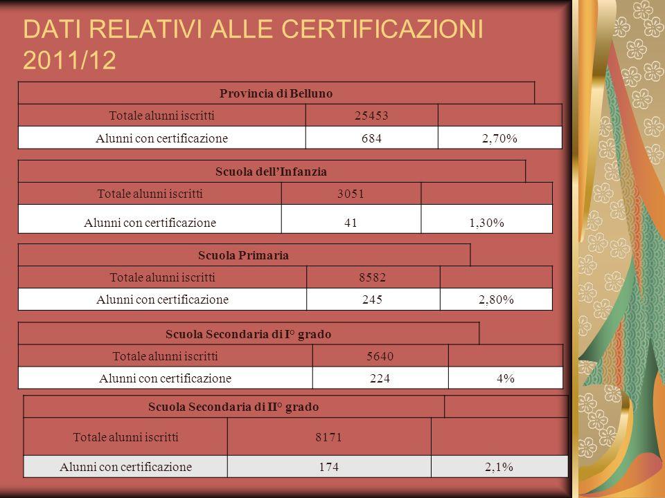 DATI RELATIVI ALLE CERTIFICAZIONI 2011/12
