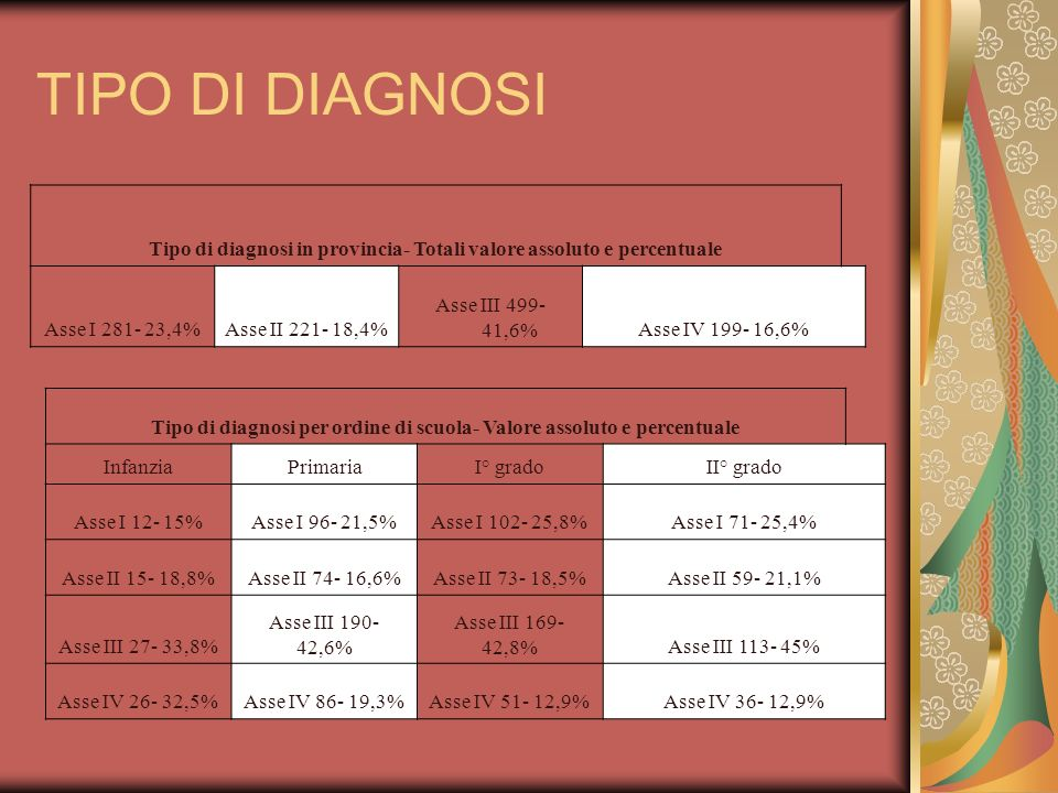 TIPO DI DIAGNOSI Tipo di diagnosi in provincia- Totali valore assoluto e percentuale. Asse I 281- 23,4%