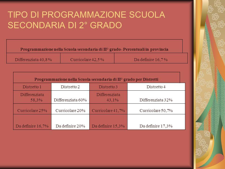 TIPO DI PROGRAMMAZIONE SCUOLA SECONDARIA DI 2° GRADO