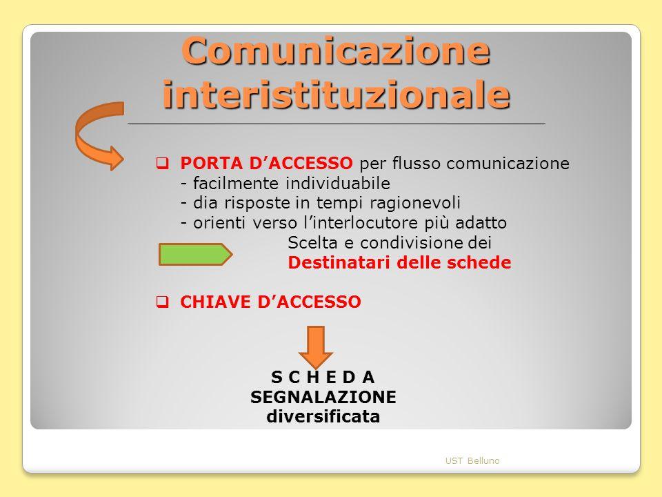 Comunicazione interistituzionale