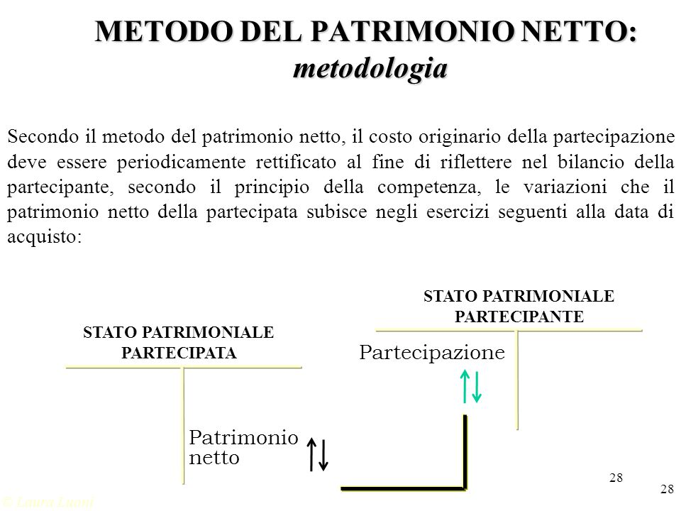METODO DEL PATRIMONIO NETTO: metodologia