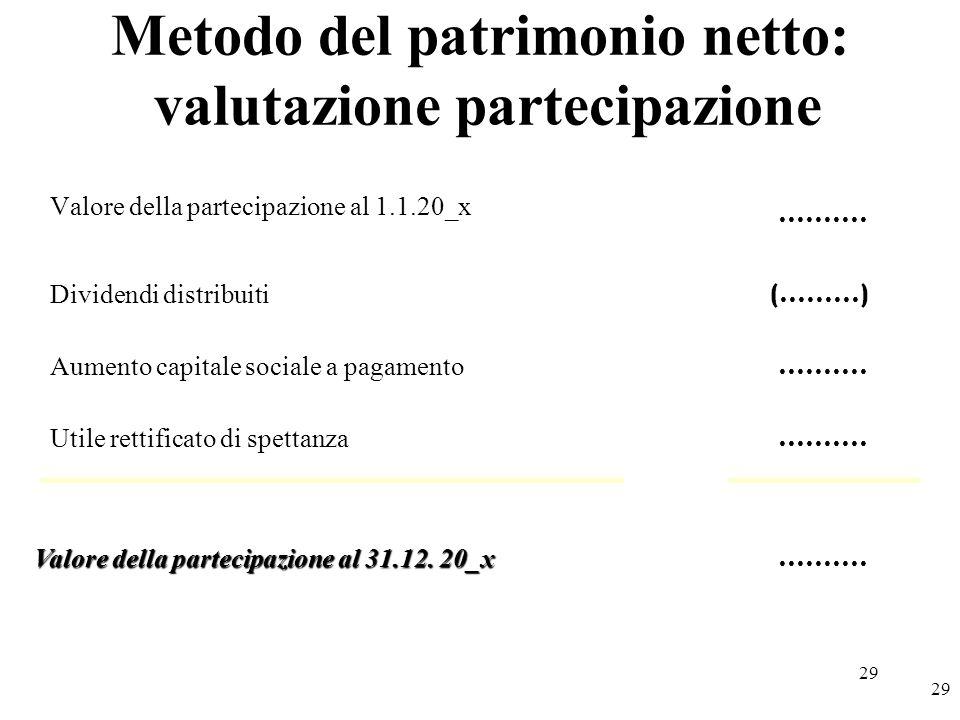 Metodo del patrimonio netto: valutazione partecipazione