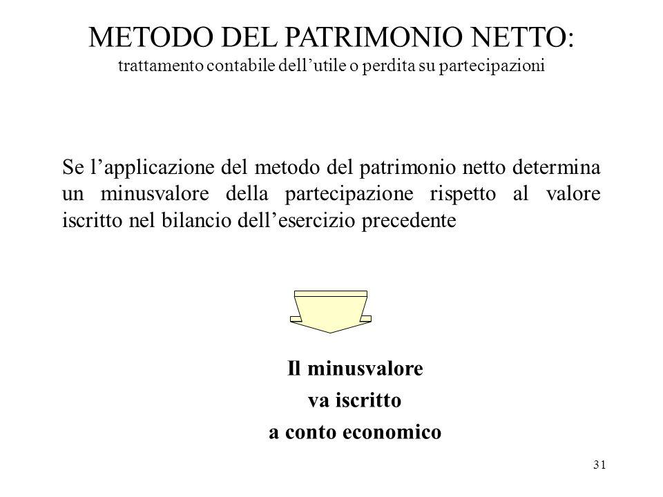 METODO DEL PATRIMONIO NETTO: trattamento contabile dell'utile o perdita su partecipazioni