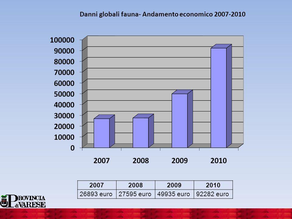 Danni globali fauna- Andamento economico 2007-2010