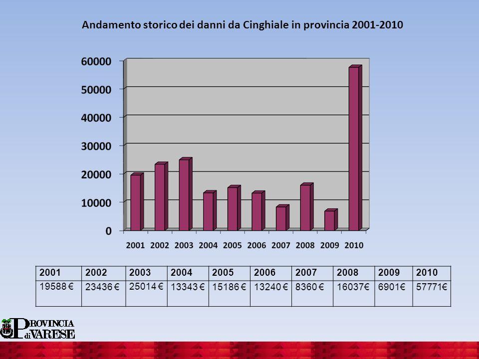 Andamento storico dei danni da Cinghiale in provincia 2001-2010