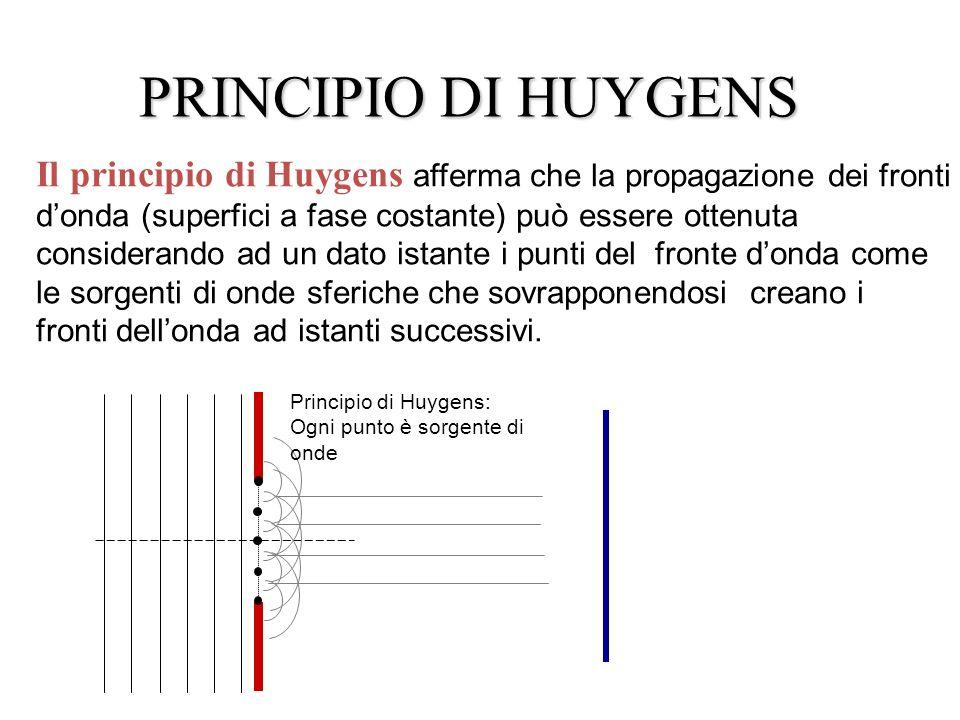 PRINCIPIO DI HUYGENS