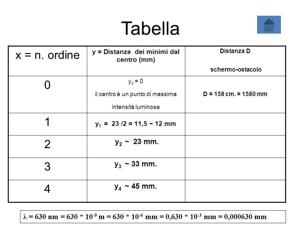 y = Distanze dei minimi dal centro (mm)