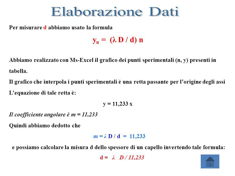 Elaborazione Dati yn = (λ D / d) n