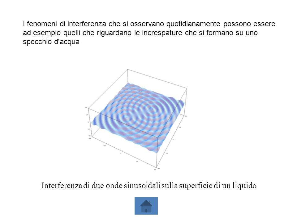 Interferenza di due onde sinusoidali sulla superficie di un liquido