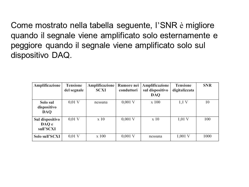 Come mostrato nella tabella seguente, l'SNR è migliore quando il segnale viene amplificato solo esternamente e peggiore quando il segnale viene amplificato solo sul dispositivo DAQ.