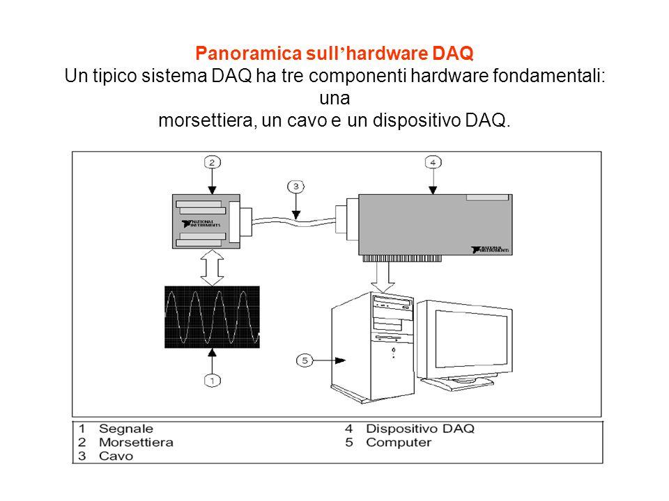 Panoramica sull'hardware DAQ Un tipico sistema DAQ ha tre componenti hardware fondamentali: una morsettiera, un cavo e un dispositivo DAQ.