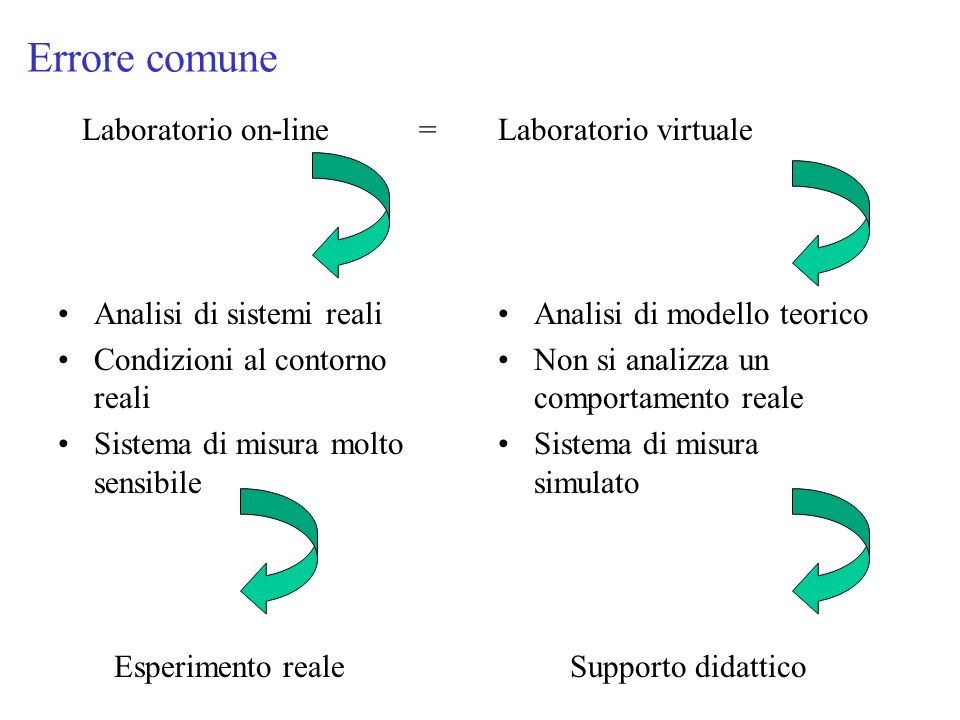 Errore comune Laboratorio on-line = Laboratorio virtuale