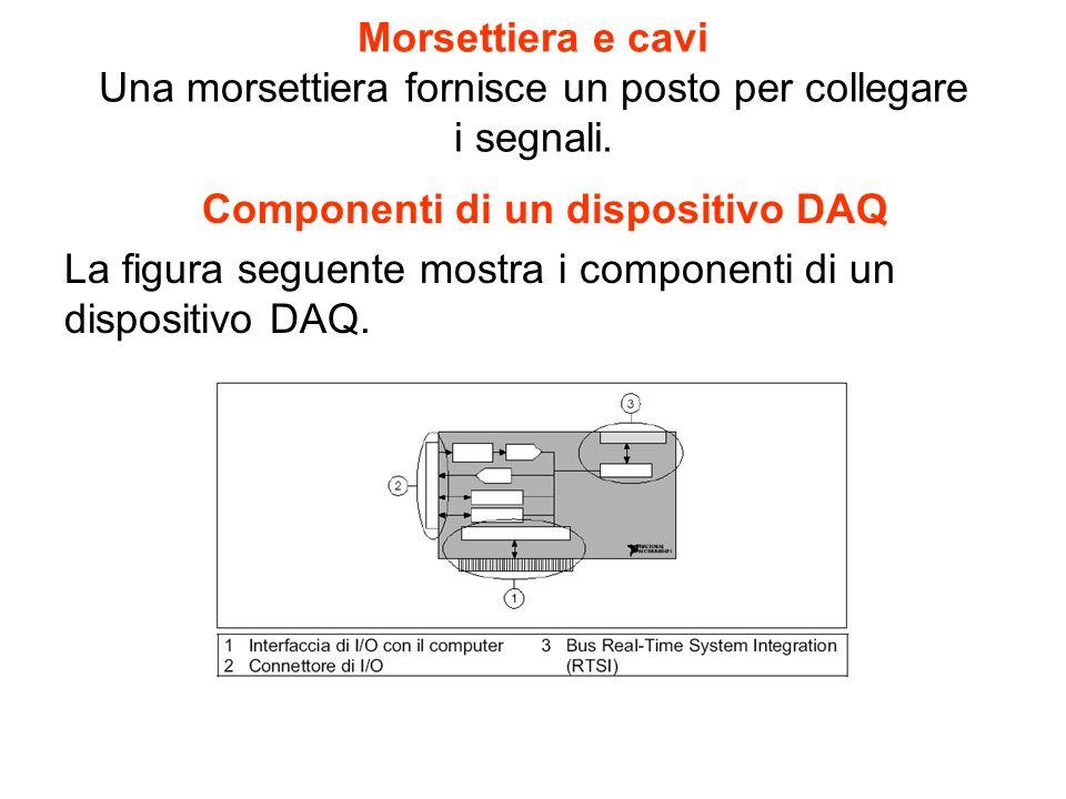 Morsettiera e cavi Una morsettiera fornisce un posto per collegare i segnali.