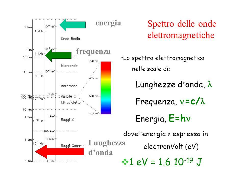 Spettro delle onde elettromagnetiche 1 eV = 1.6 10-19 J energia
