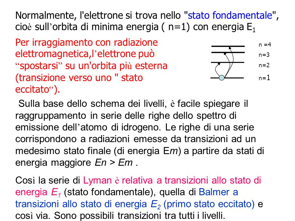 Normalmente, l elettrone si trova nello stato fondamentale , cioè sull'orbita di minima energia ( n=1) con energia E1