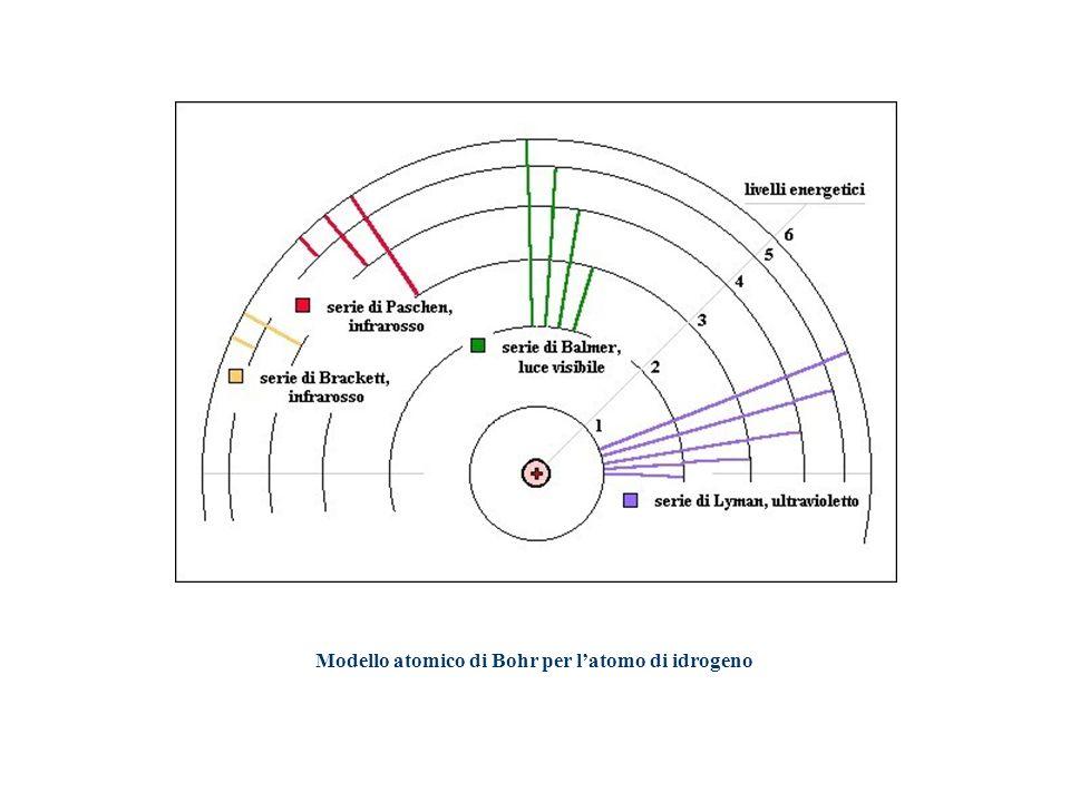 Modello atomico di Bohr per l'atomo di idrogeno
