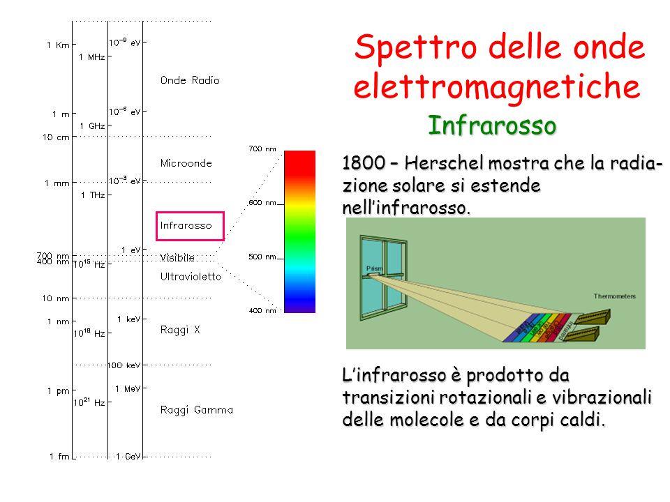 Spettro delle onde elettromagnetiche Infrarosso