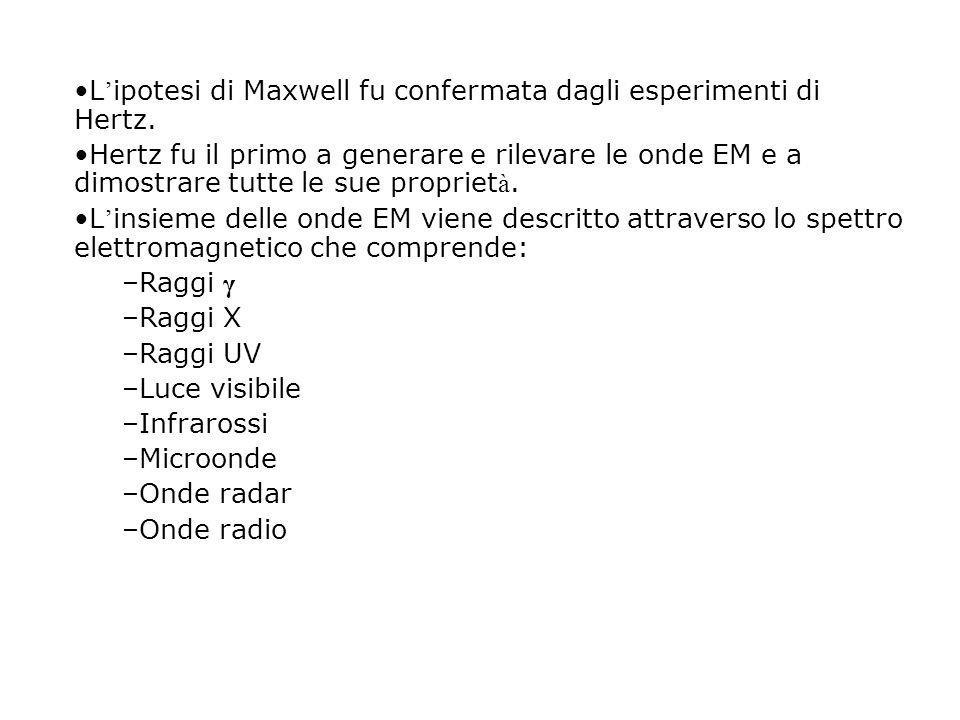 L'ipotesi di Maxwell fu confermata dagli esperimenti di Hertz.