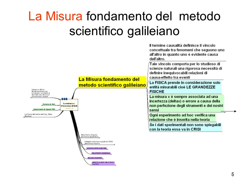 La Misura fondamento del metodo scientifico galileiano