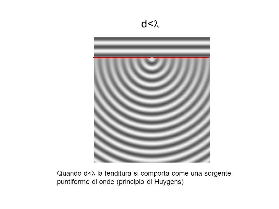 d<l Quando d<l la fenditura si comporta come una sorgente puntiforme di onde (principio di Huygens)