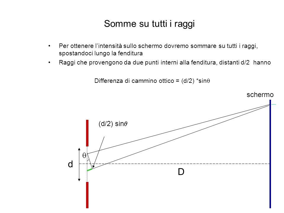 Somme su tutti i raggi d D q schermo (d/2) sinq