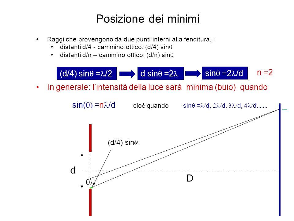 Posizione dei minimi d D