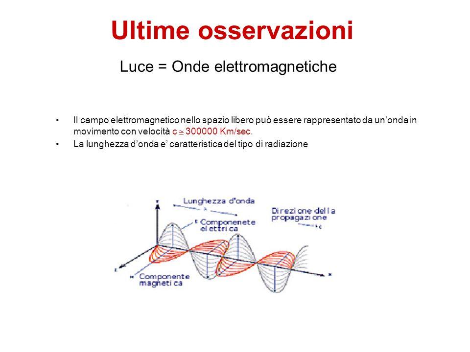 Luce = Onde elettromagnetiche