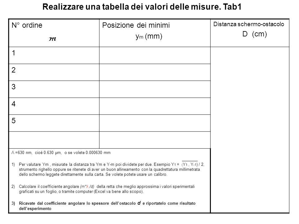 Realizzare una tabella dei valori delle misure. Tab1