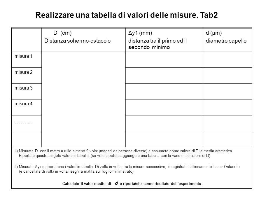Realizzare una tabella di valori delle misure. Tab2