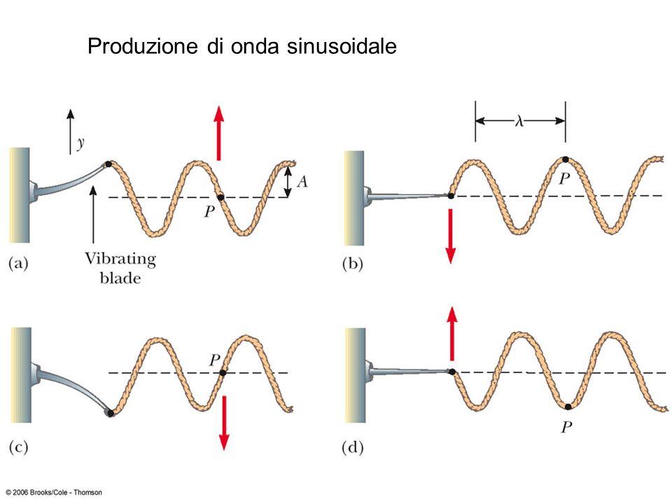 Produzione di onda sinusoidale