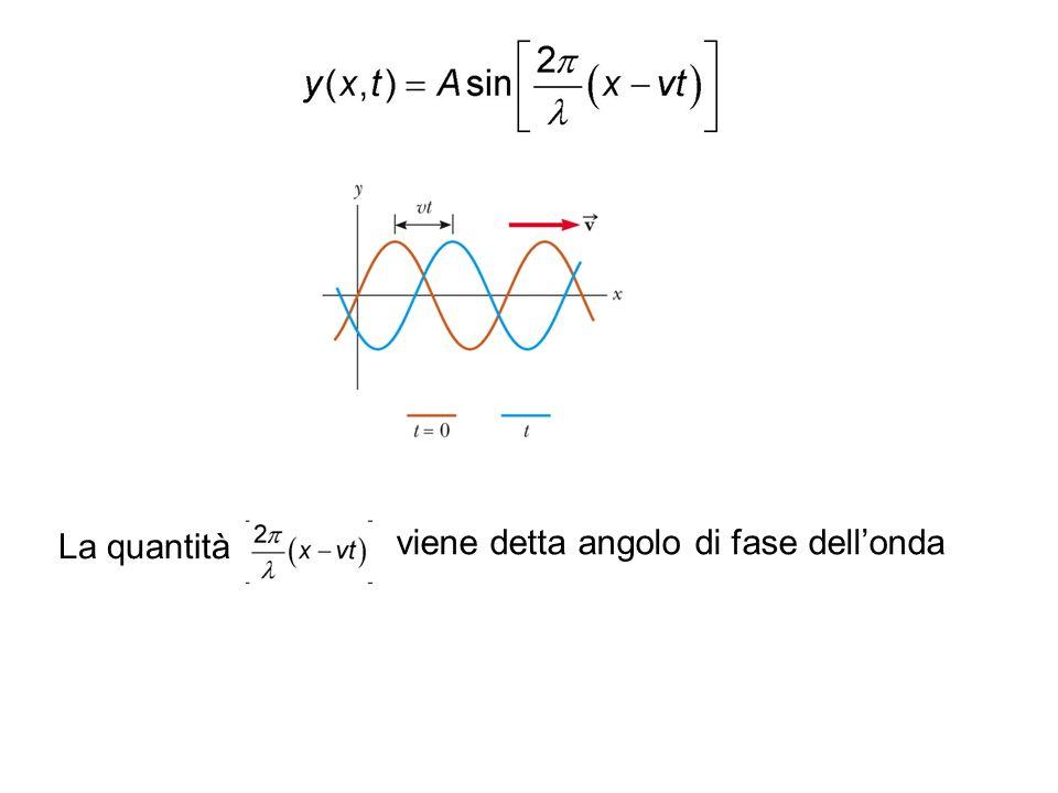 La quantità viene detta angolo di fase dell'onda