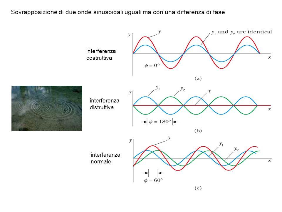Sovrapposizione di due onde sinusoidali uguali ma con una differenza di fase