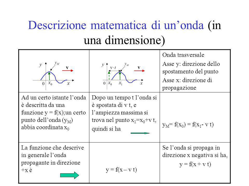 Descrizione matematica di un'onda (in una dimensione)