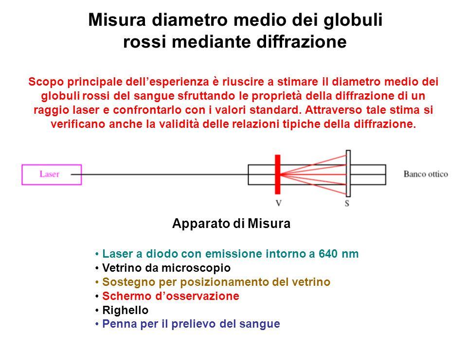 Misura diametro medio dei globuli rossi mediante diffrazione