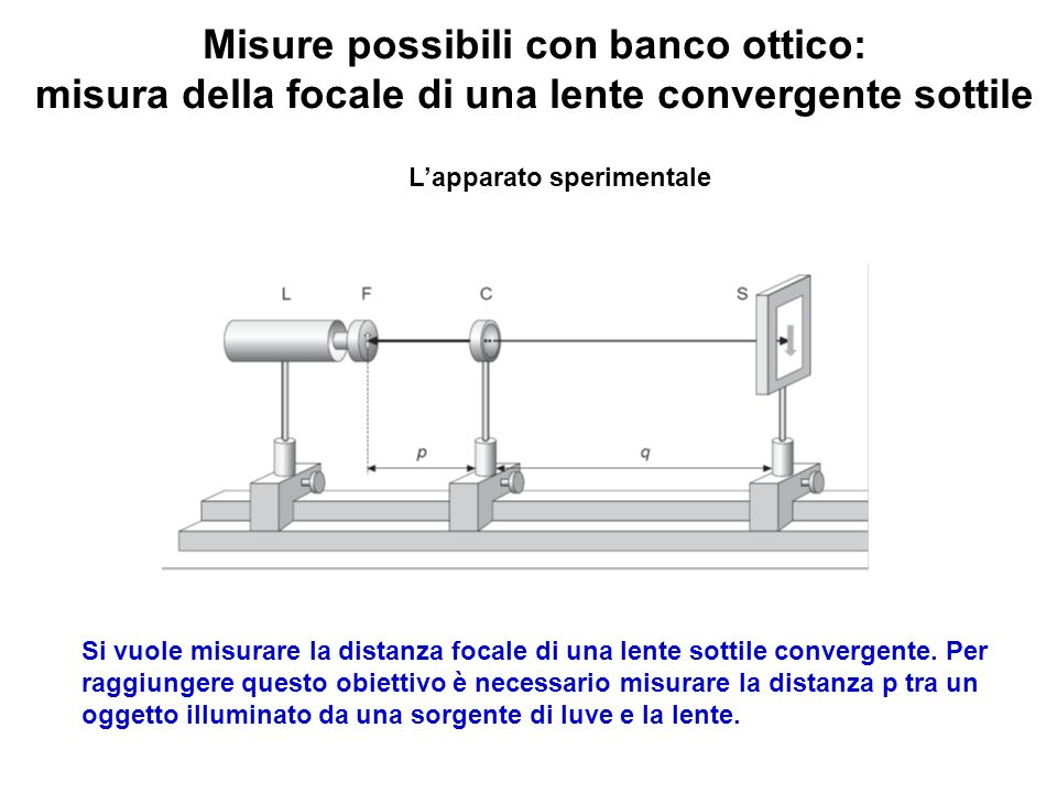 Misure possibili con banco ottico: