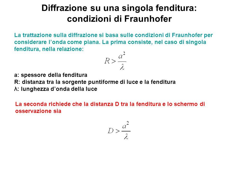 Diffrazione su una singola fenditura: condizioni di Fraunhofer