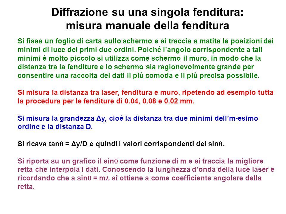 Diffrazione su una singola fenditura: misura manuale della fenditura