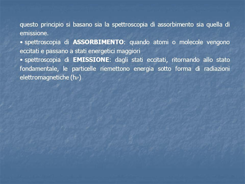 questo principio si basano sia la spettroscopia di assorbimento sia quella di emissione.