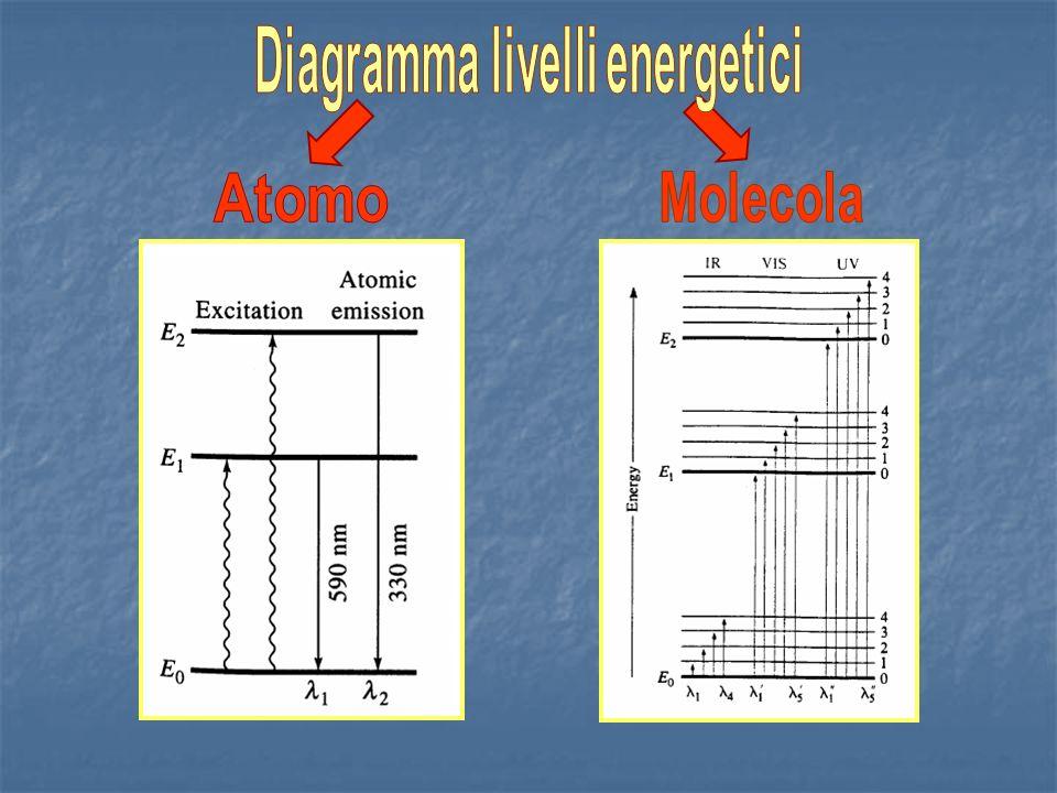 Diagramma livelli energetici