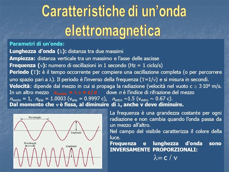 Caratteristiche di un'onda