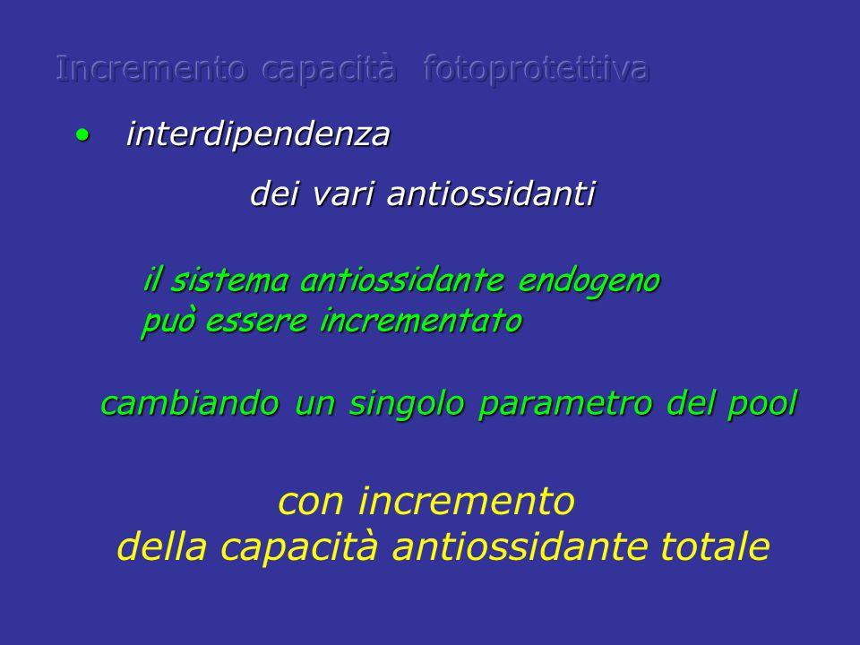 della capacità antiossidante totale