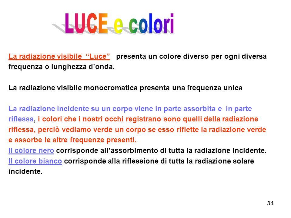 LUCE e colori La radiazione visibile Luce presenta un colore diverso per ogni diversa frequenza o lunghezza d'onda.
