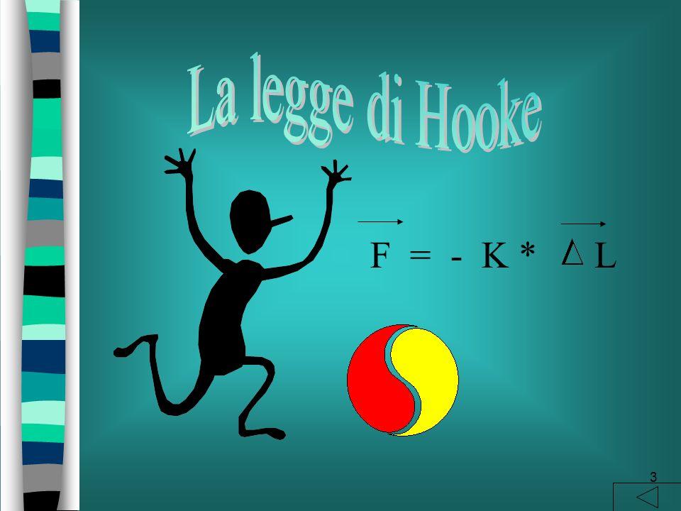 La legge di Hooke F = - K * L