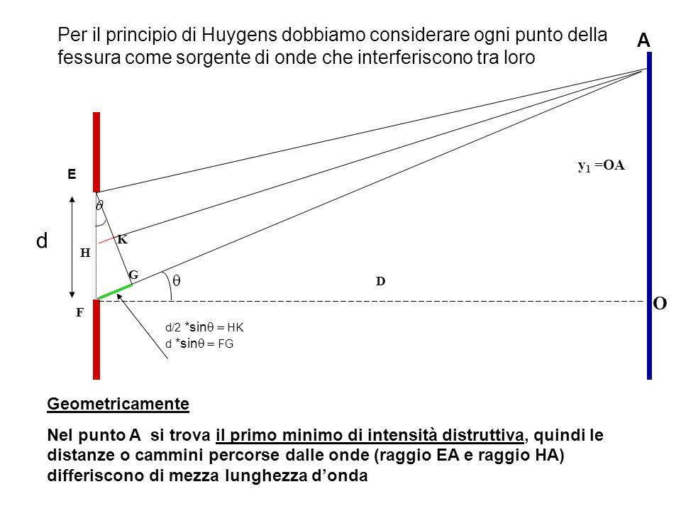 Per il principio di Huygens dobbiamo considerare ogni punto della fessura come sorgente di onde che interferiscono tra loro