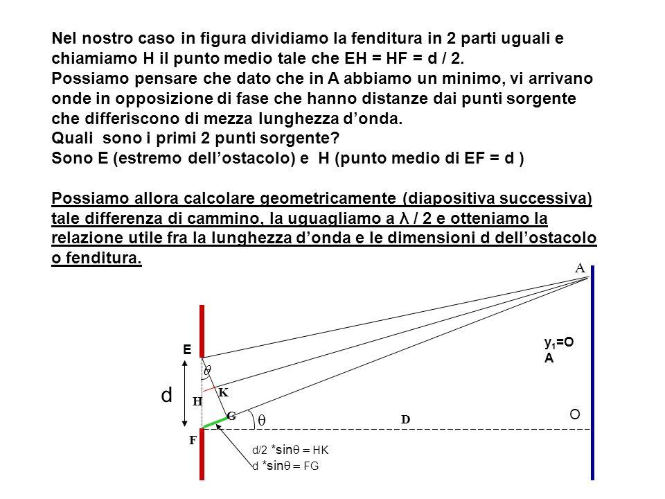 Nel nostro caso in figura dividiamo la fenditura in 2 parti uguali e chiamiamo H il punto medio tale che EH = HF = d / 2.