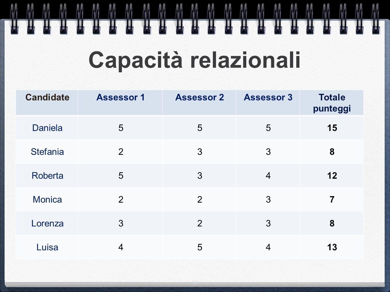 Capacità relazionali Candidate Assessor 1 Assessor 2 Assessor 3