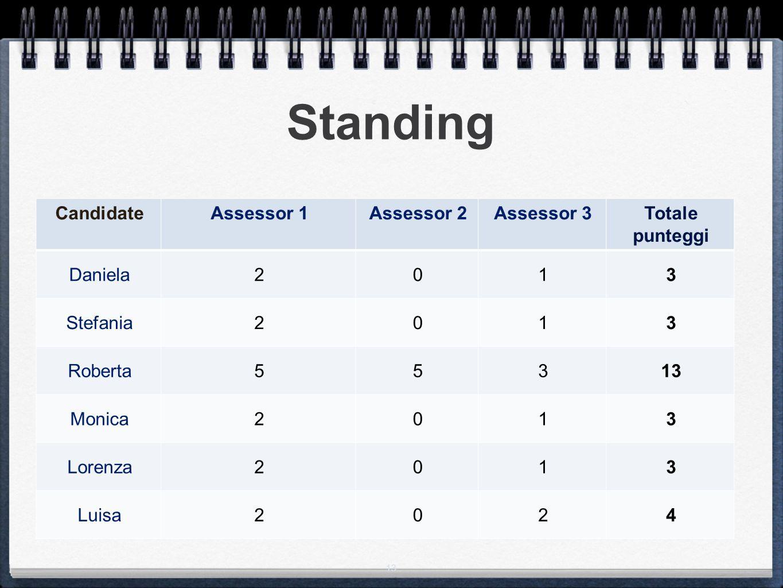 Standing Candidate Assessor 1 Assessor 2 Assessor 3 Totale punteggi