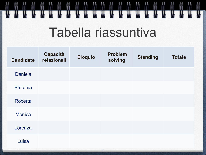 Tabella riassuntiva Candidate Capacità relazionali Eloquio