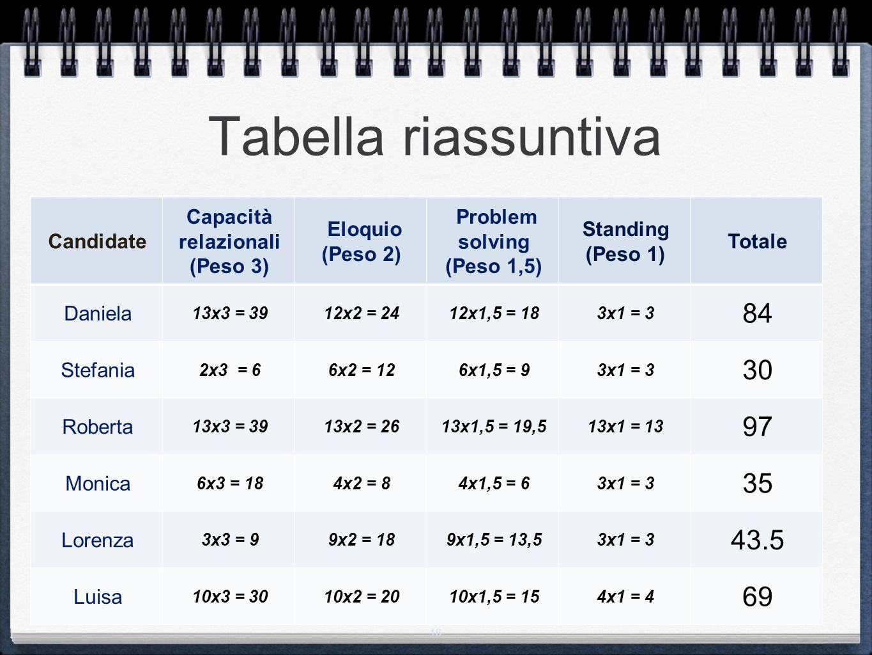 Tabella riassuntiva 84 30 97 35 43.5 69 Candidate Capacità relazionali